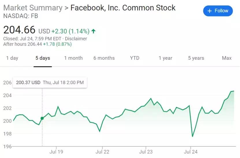 承认隐私泄密Facebook认罚50亿美元 股价还涨了