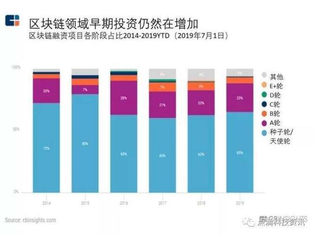 2019年中国区块链市场规模及发展趋势分析