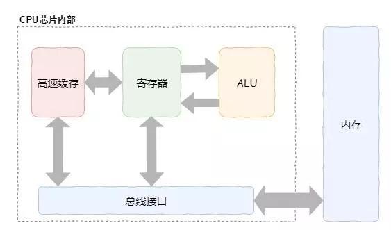 CPU通俗演义及代码级性能优化实例分析