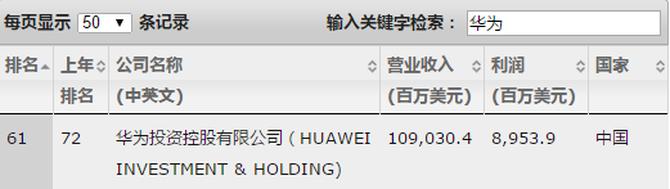 华为世界500强榜单排61位 任正非:除了赚钱 另有打算