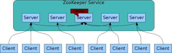 ZooKeeper 原理与幸运飞艇五码如何倍投集群部署