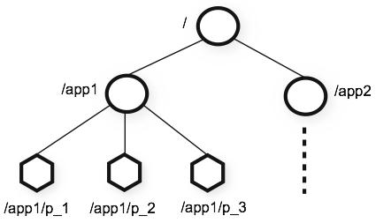 ZooKeeper 原理与服务器集群部署