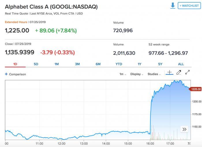 谷歌净利润增长211% 二季度到底发生了什么?