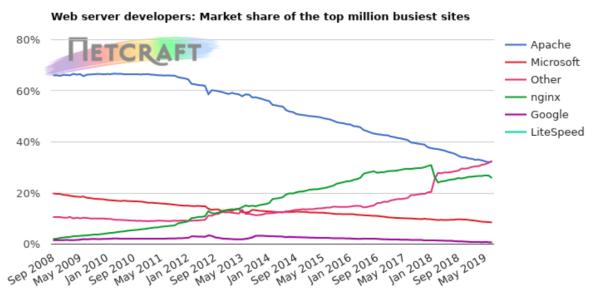 7 月份全球 Web 服务器调查报告:nginx 喜忧参半