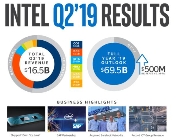 10亿美元把手机基带业务卖给苹果,Intel亏了吗?