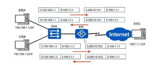 网络访问控制-网络地址转换