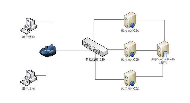 分布式系统中Session共享的五种方法