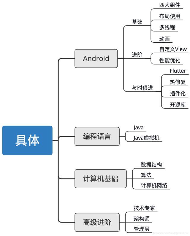 我们究竟需要学习哪些Android知识?知识图谱