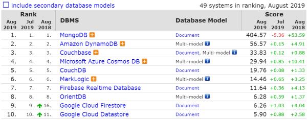 8月数据库排行:Oracle 节节攀升,PG 和 MongoDB 分数再现下跌