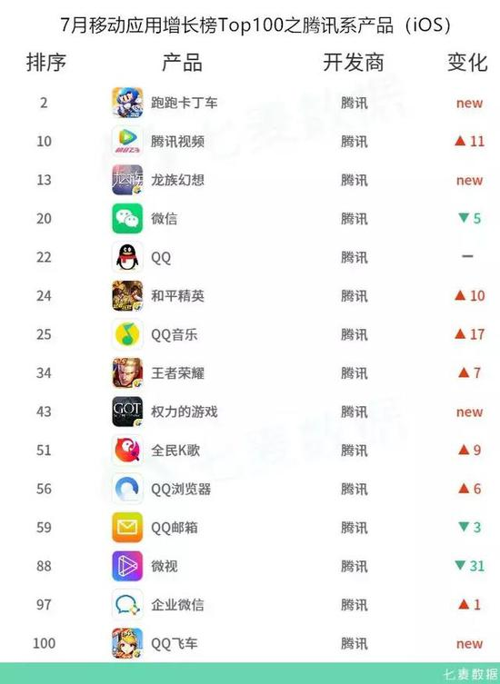 7月榜单排名变动大,休闲游戏爆款频现