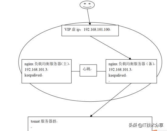 什么是Nginx负载均衡高可用?看完这一篇就明白