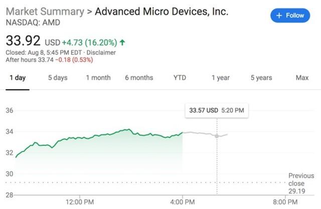 AMD宣布推出第二代EPYC芯片 股价大涨16%