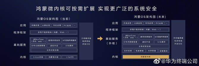 鸿蒙系统今日发布,中国人自己的操作系统