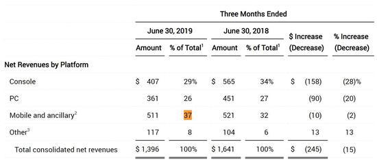 动视暴雪公开Q2财报 净收入为13.96亿美元