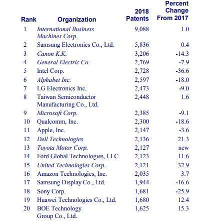 2018年美国专利机构榜单:华为与京东方进前20