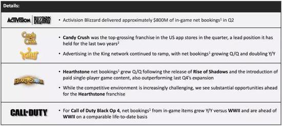 动视暴雪:净收入同比下降 月活玩家掉至3.27亿