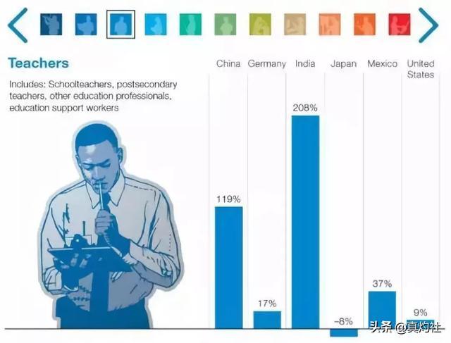 麦肯锡:1亿国人将在2030年摩擦性失业,需要重新学习或转岗