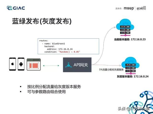 阿里大神分享API网关在微服务架构中的应用