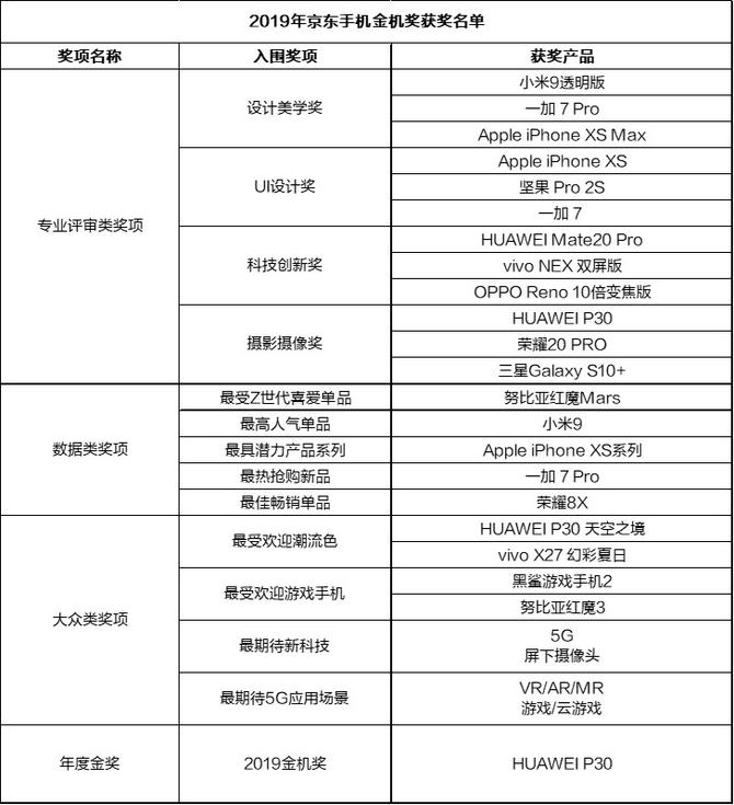 六合彩特码诗斩获全场大奖 2019京东金机奖评选结果正式公布