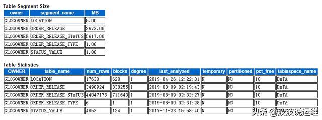 记一次生产数据库优化--定期归档大表