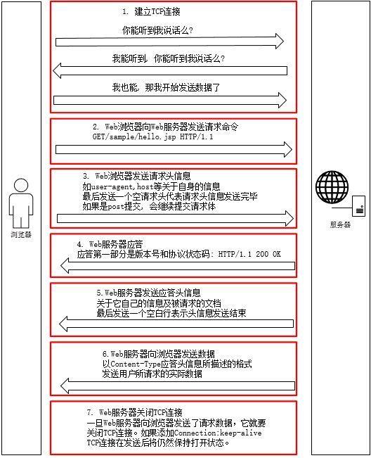 一文读懂客户端请求是如何到达服务器的(干货)