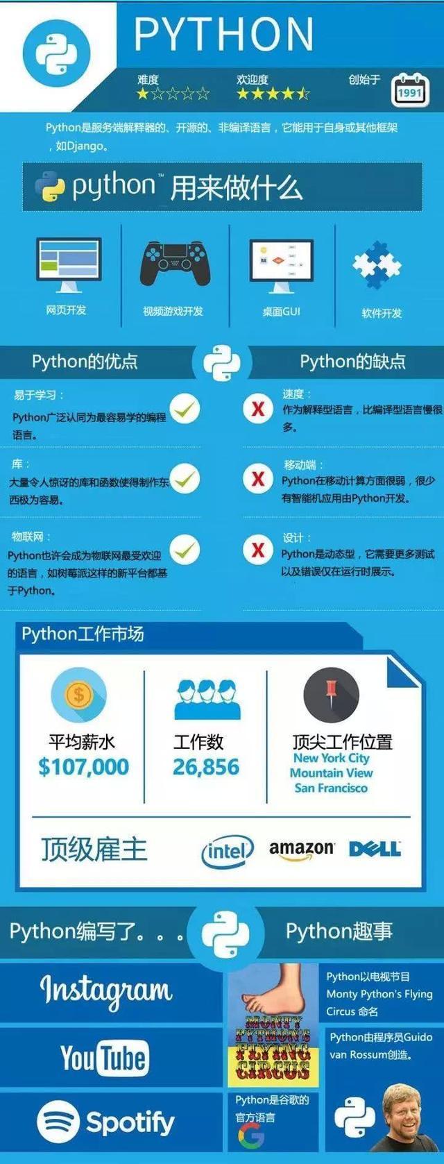 集思广议!Python、Java、C语言到底选择谁更适合编程语言的学习