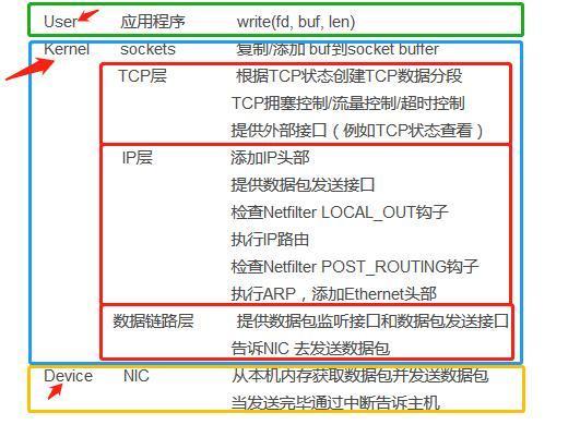 TCP/IP协议栈之数据包如何穿越各层协议(绝对干货)