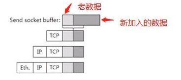 TCP/IP协议栈之数据包如何穿越各层协议