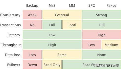 技术干货总结:分布式系统常见同步机制