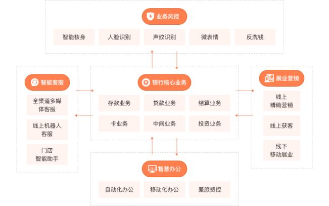 平安云加速银行数字化转型