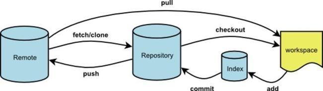最常见的 Git 问题和操作清单汇总