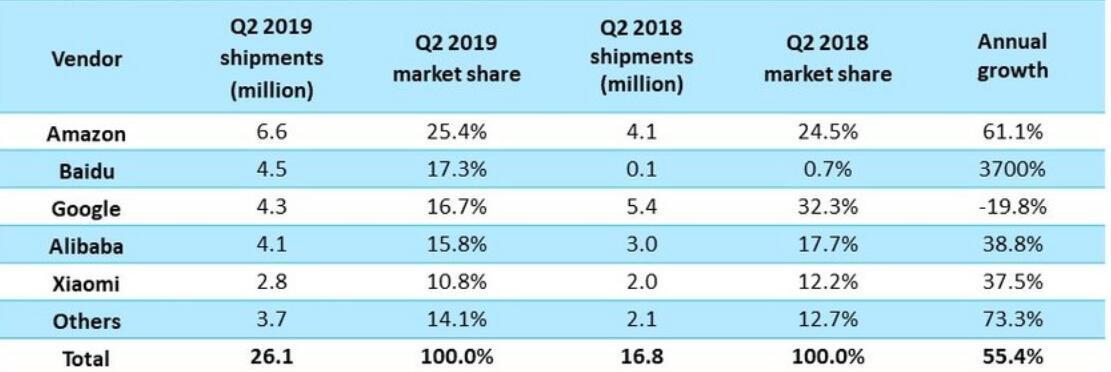 百度智能音箱二季度销量超过了谷歌:仅靠中国市场