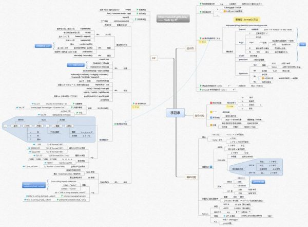 最全 14 张思维导图:教你构建 Python 编程的核心知识体系!