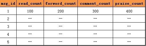 每秒30W次的点赞业务,怎么优化?