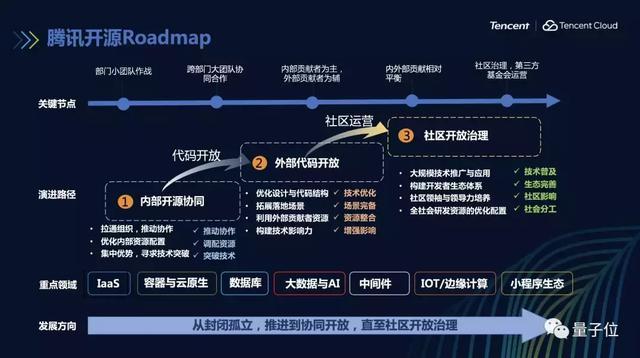 马化腾首谈腾讯开源时,鹅厂已在Github上放出82个项目,标星24万