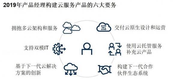 Gartner:2019年公有云服务六大趋势
