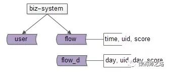"""处理亿级数据的""""定时任务"""",如何缩短执行时间?"""