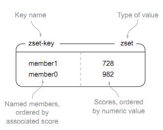Java架构之redis系列:通过文章点赞排名案例学习sortedset命令