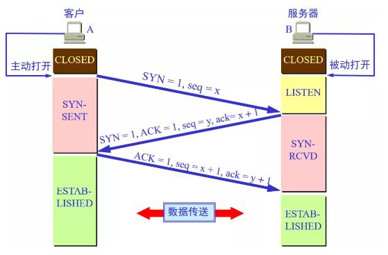 Python 绝技 —— TCP 服务器与客户端