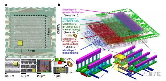 全球首款碳纳米管通用计算芯片问世!Nature连发三文推荐