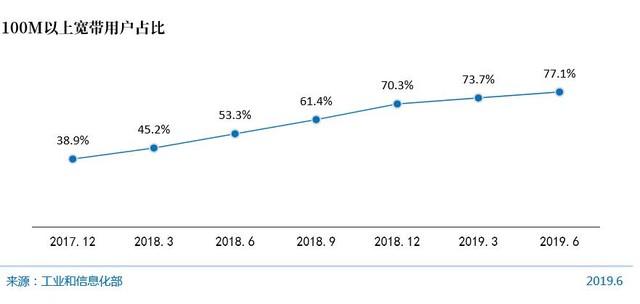 2019上半年100M宽带用户已占77.1%