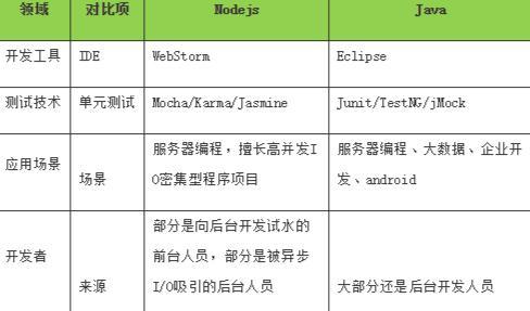 架构选型之Nodejs与Java