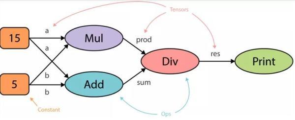 TensorFlow与PyTorch之争,哪个框架最适合深度学习