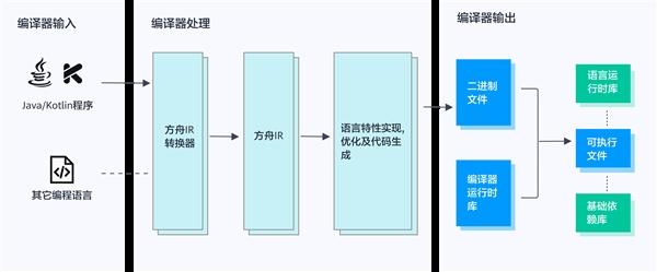 亚博体育app好吗方舟编译器深入解读:已有45款第三方应用