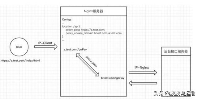 一文看懂nginx如何配置跨域,值得收藏