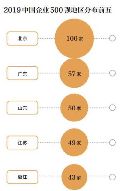 中企500强:企业研发费用增两成 阿里腾讯净利进前十