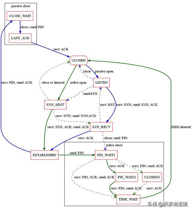 详解TCP连接的状态与关闭方式及Winserver系统下的TCP参数优化