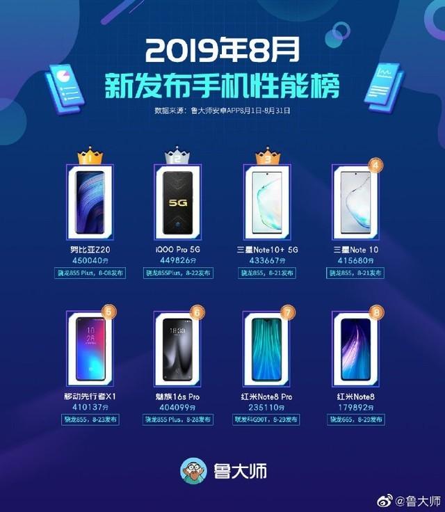 鲁大师公布8月新手机性能榜 努比亚Z20傲视群雄