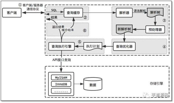 一篇全面的 MySQL 高性能优化实战总结!