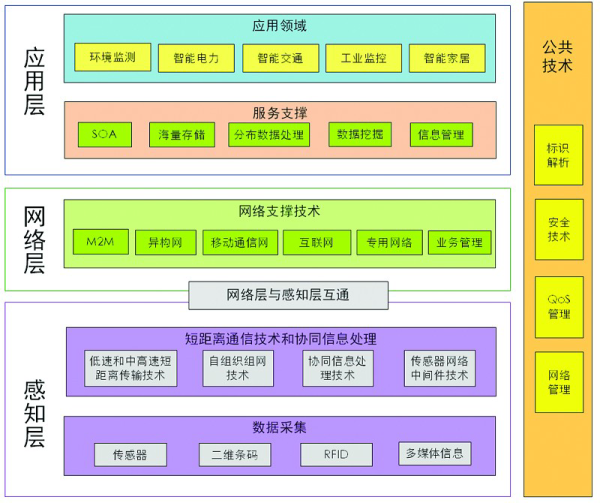 """IoT时代:Wi-Fi""""配网""""技术剖析总结"""